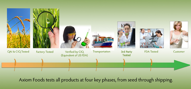 Axiom Foods tests all products at four key phases, from seed through shipping.